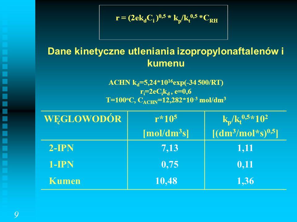 r = (2ek d C i ) 0,5 * k p /k t 0,5 *C RH Dane kinetyczne utleniania izopropylonaftalenów i kumenu ACHN k d =5,24*10 16 exp(-34 500/RT) r i =2eC i k d