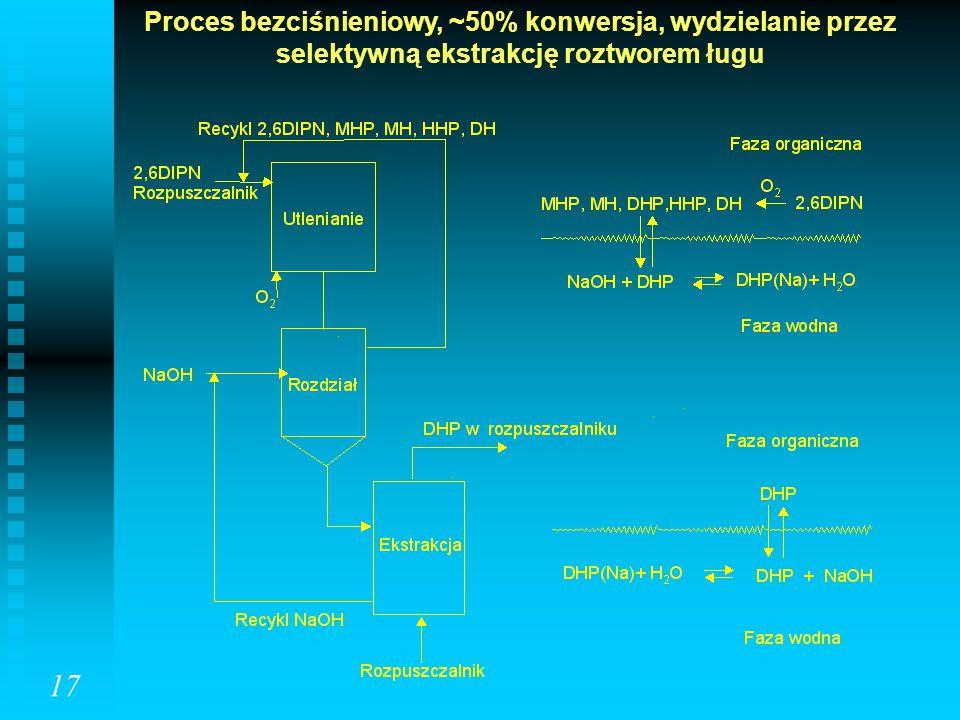 Proces bezciśnieniowy, ~50% konwersja, wydzielanie przez selektywną ekstrakcję roztworem ługu 17
