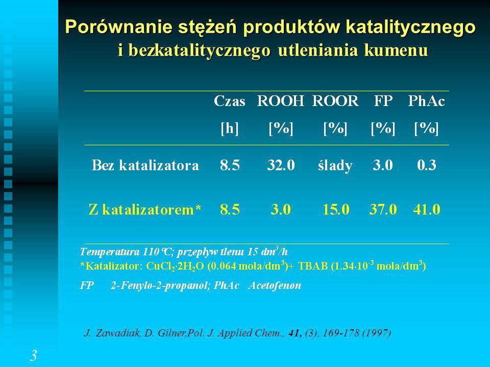 Porównanie stężeń produktów katalitycznego i bezkatalitycznego utleniania kumenu 3 J. Zawadiak, D. Gilner,Pol. J. Applied Chem., 41, (3), 169-178 (199