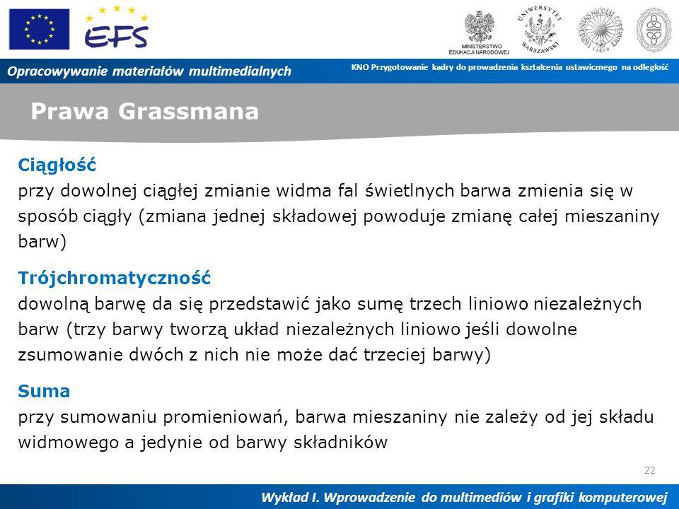 Prawa Grassmana 22 Opracowywanie materiałów multimedialnych Wykład I. Wprowadzenie do multimediów i grafiki komputerowej KNO Przygotowanie kadry do pr
