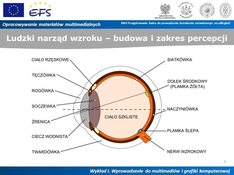 Ludzki narząd wzroku – budowa i zakres percepcji 6 Opracowywanie materiałów multimedialnych Wykład I. Wprowadzenie do multimediów i grafiki komputerow