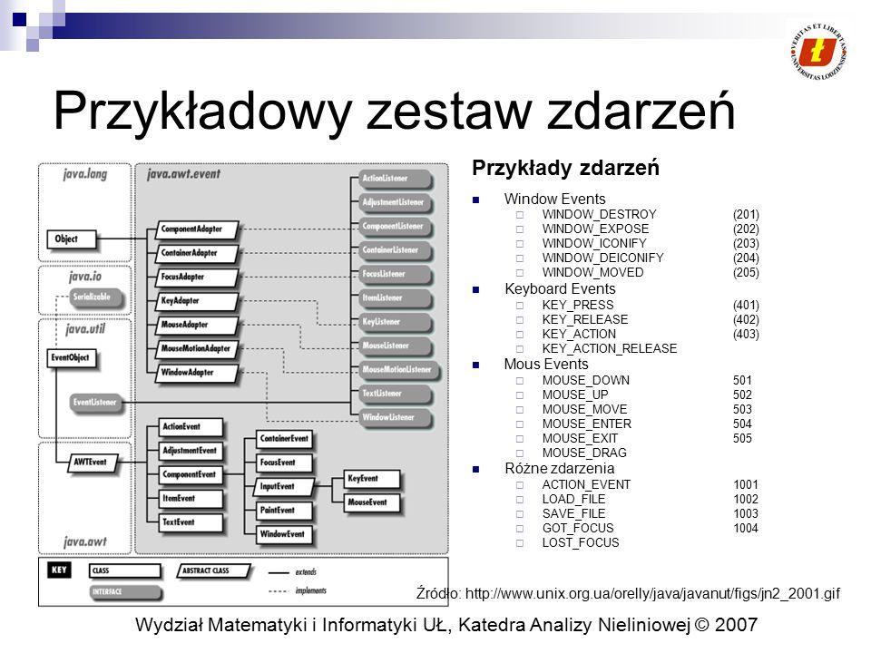 Wydział Matematyki i Informatyki UŁ, Katedra Analizy Nieliniowej © 2007 Przykładowy zestaw zdarzeń Window Events  WINDOW_DESTROY (201)  WINDOW_EXPOS