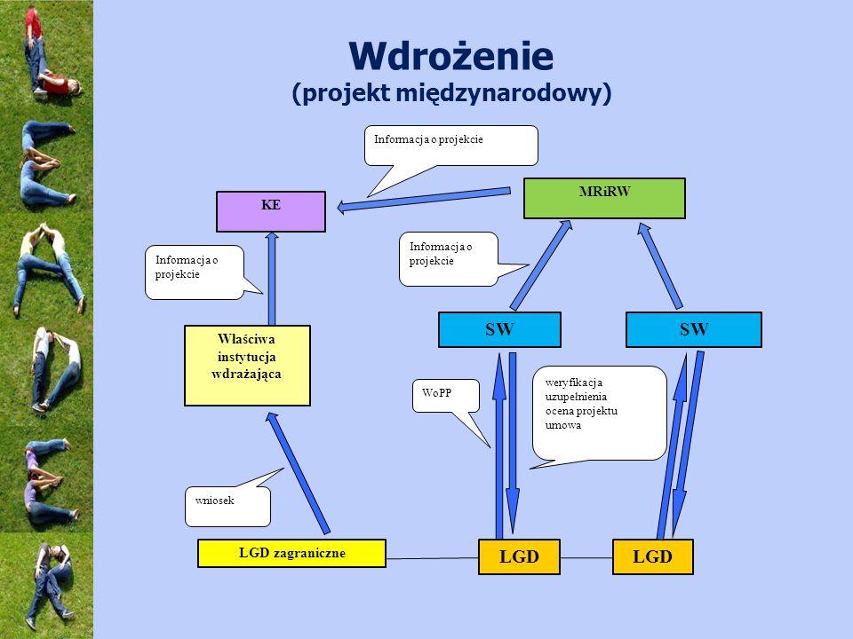 Wdrożenie (projekt międzynarodowy) SW LGD LGD zagraniczne WoPP MRiRW KE Właściwa instytucja wdrażająca Informacja o projekcie weryfikacja uzupełnienia ocena projektu umowa Informacja o projekcie wniosek