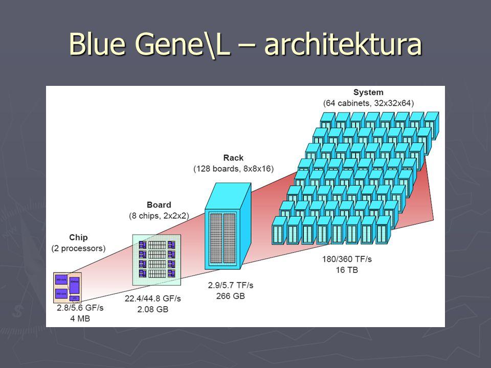 Blue Gene\L – architektura