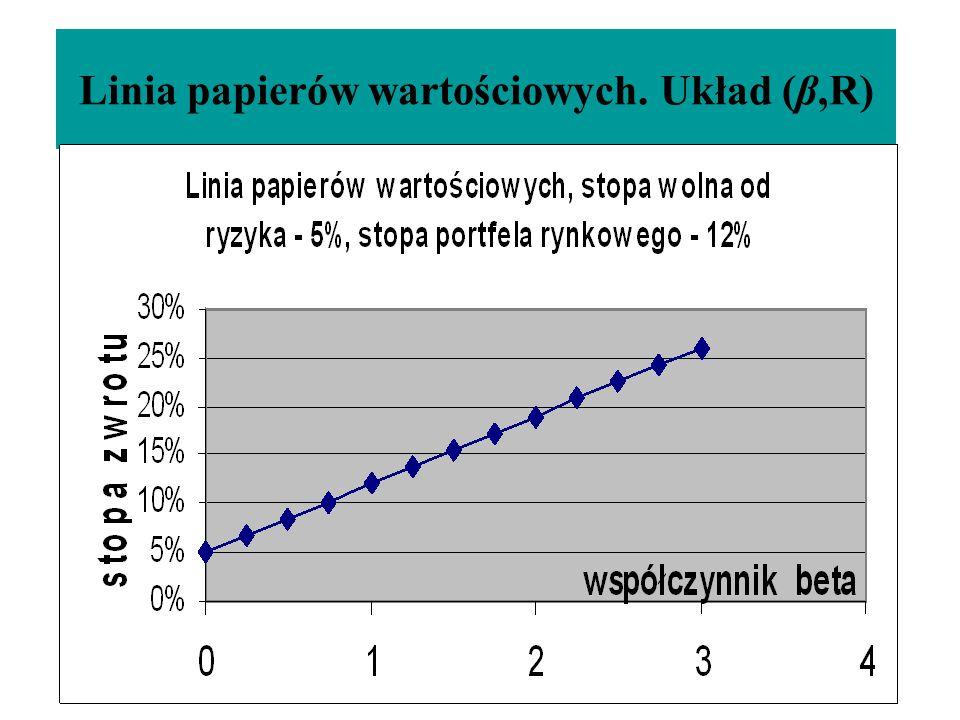 Linia papierów wartościowych. Układ (β,R)