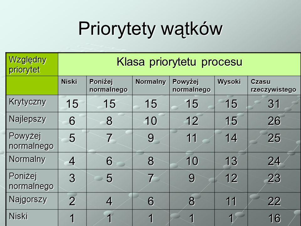 Priorytety wątków Względny priorytet Klasa priorytetu procesu Niski Poniżej normalnego Normalny Powyżej normalnego Wysoki Czasu rzeczywistego Krytyczn
