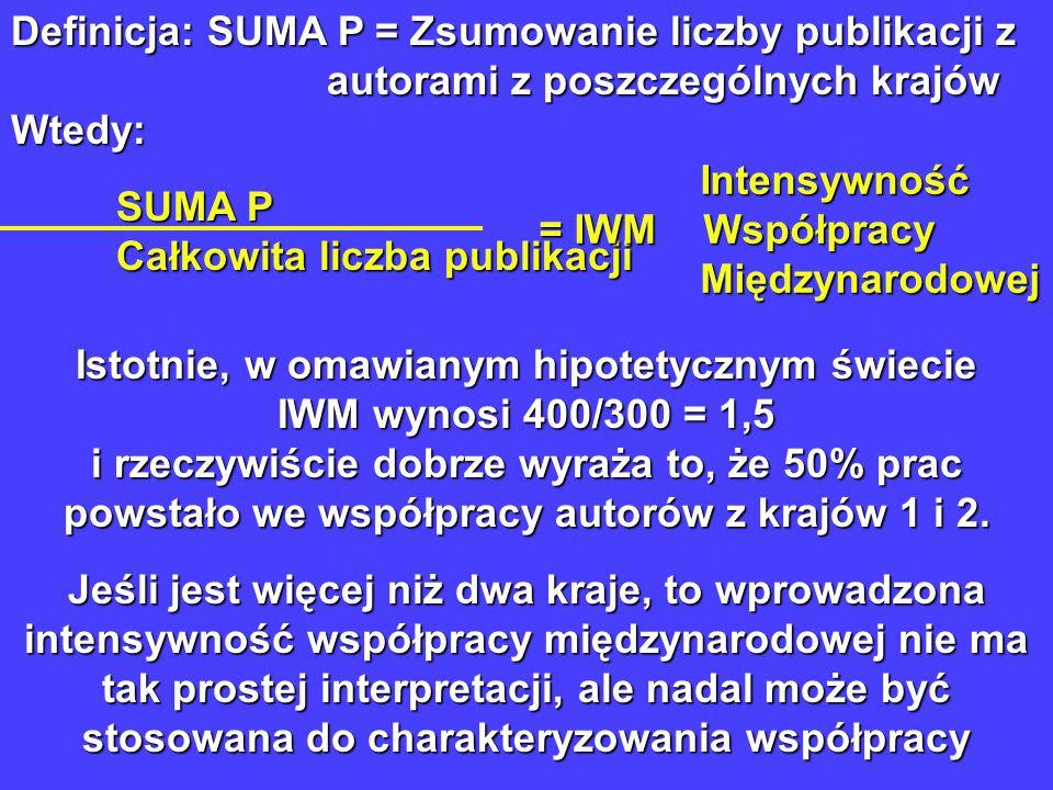 Definicja: SUMA P = Zsumowanie liczby publikacji z autorami z poszczególnych krajów Wtedy: SUMA P Całkowita liczba publikacji Intensywność Intensywność = IWM Współpracy = IWM Współpracy Międzynarodowej Międzynarodowej Istotnie, w omawianym hipotetycznym świecie IWM wynosi 400/300 = 1,5 i rzeczywiście dobrze wyraża to, że 50% prac powstało we współpracy autorów z krajów 1 i 2.