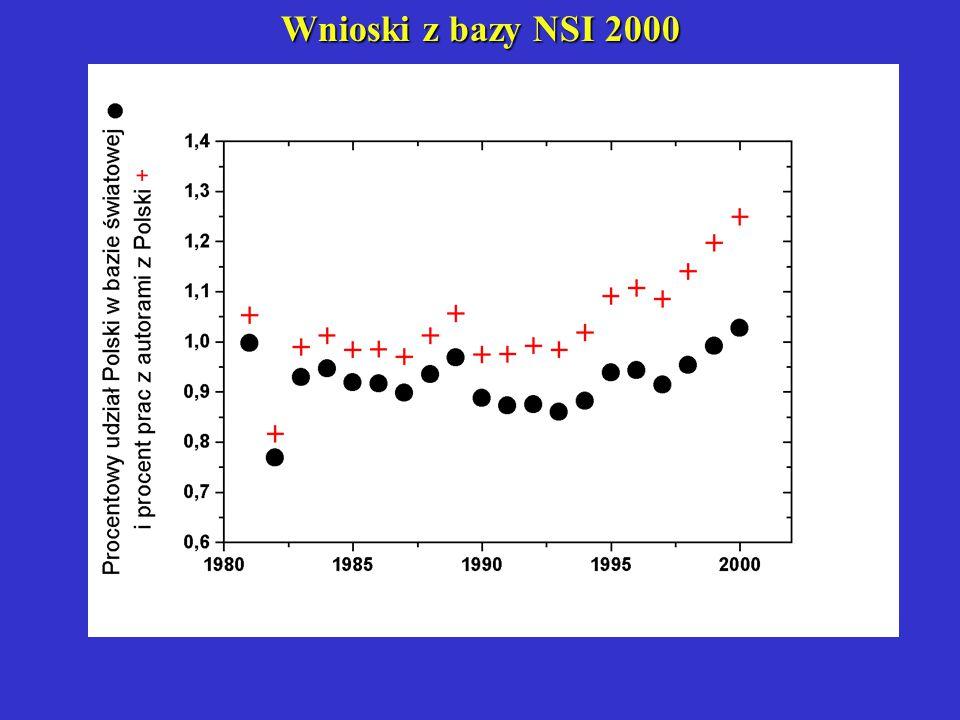 Wnioski z bazy NSI 2000