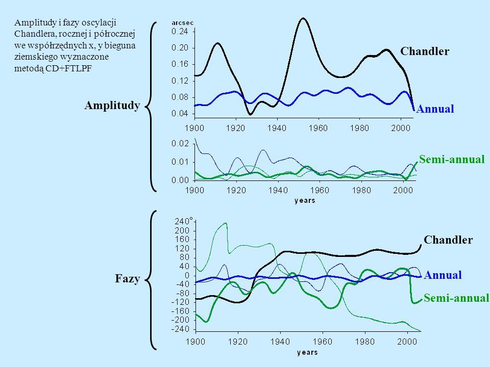 Amplitudy Fazy Chandler Annual Semi-annual Chandler Annual Semi-annual Amplitudy i fazy oscylacji Chandlera, rocznej i półrocznej we współrzędnych x, y bieguna ziemskiego wyznaczone metodą CD+FTLPF