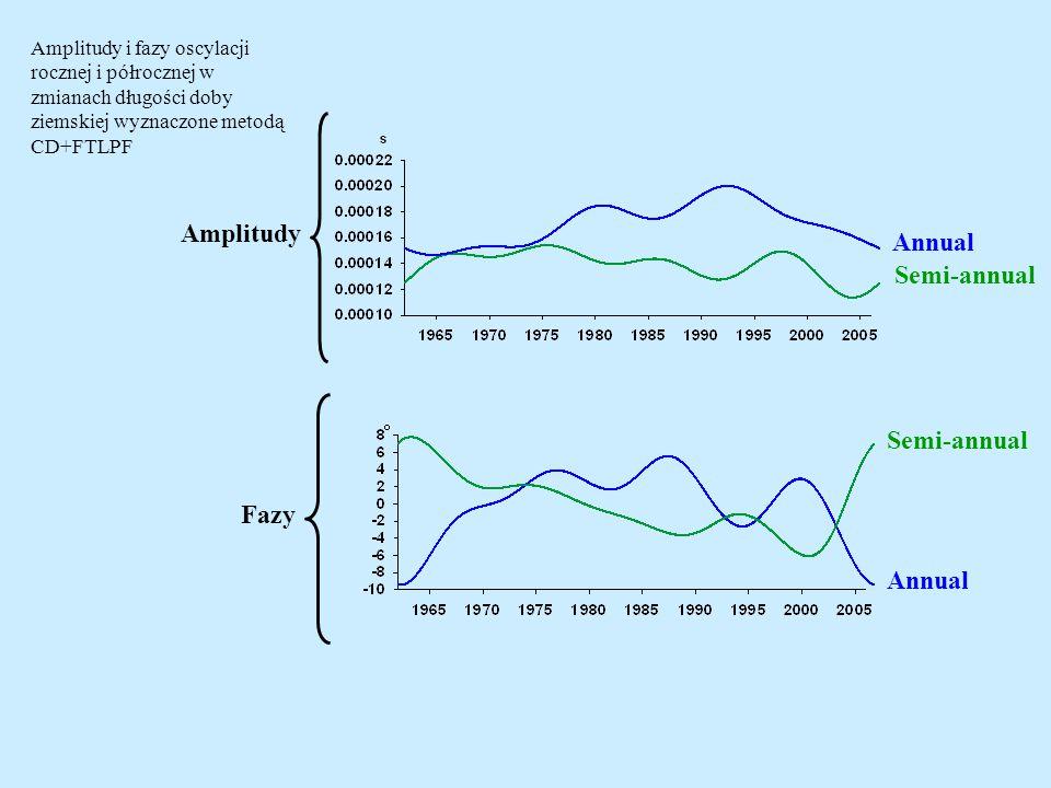 Amplitudy Fazy Annual Semi-annual Annual Semi-annual Amplitudy i fazy oscylacji rocznej i półrocznej w zmianach długości doby ziemskiej wyznaczone metodą CD+FTLPF