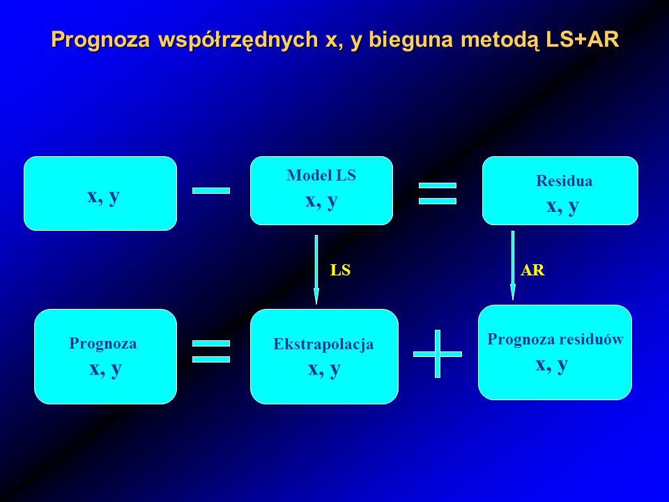 Prognoza współrzędnych x, y bieguna metodą LS+AR Residua x, y Prognoza residuów x, y Ekstrapolacja x, y Prognoza x, y AR x, y Model LS x, y LS