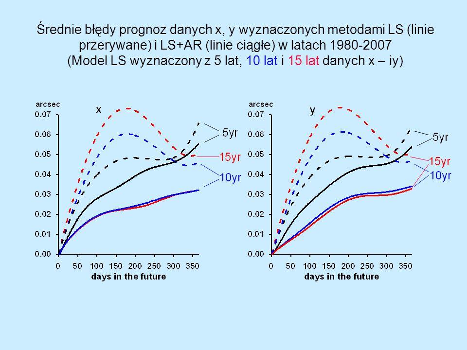Średnie błędy prognoz danych x, y wyznaczonych metodami LS (linie przerywane) i LS+AR (linie ciągłe) w latach 1980-2007 (Model LS wyznaczony z 5 lat,