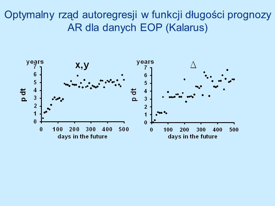 Optymalny rząd autoregresji w funkcji długości prognozy AR dla danych EOP (Kalarus)