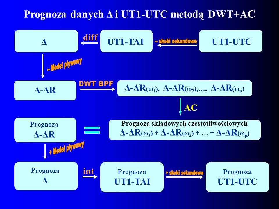 Δ-ΔR (ω 1 ) + Δ-ΔR (ω 2 ) + … + Δ-ΔR (ω p ) Prognoza Δ-ΔR Δ-ΔR (ω 1 ), Δ-ΔR (ω 2 ),…, Δ-ΔR (ω p ) UT1-UTC AC Prognoza danych Δ i UT1-UTC metodą DWT+AC Prognoza UT1-TAI Prognoza UT1-UTC diff UT1-TAIΔ Prognoza Δ int Prognoza składowych częstotliwościowych DWT BPF