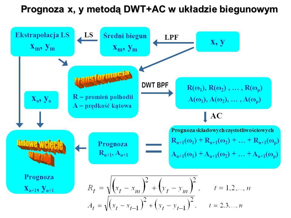 Prognoza x, y metodą DWT+AC w układzie biegunowym x, y R(ω 1 ), R(ω 2 ), …, R(ω p ) AC R – promień polhodii A – prędkość kątowa Ekstrapolacja LS x m, y m Prognoza R n+1, A n+1 A(ω 1 ), A(ω 2 ), …, A(ω p ) R n+1 (ω 1 ) + R n+1 (ω 2 ) + … + R n+1 (ω p ) A n+1 (ω 1 ) + A n+1 (ω 2 ) + … + A n+1 (ω p ) LPF Średni biegun x m, y m LS x n, y n Prognoza x n+1, y n+1 DWT BPF Prognoza składowych częstotliwościowych