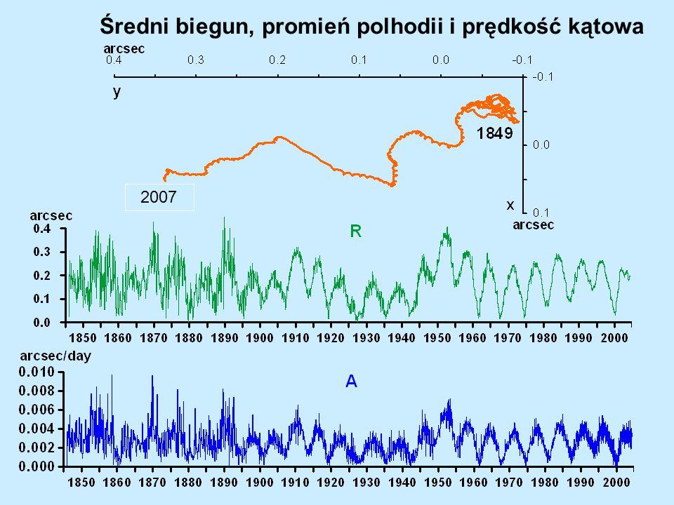 Średni biegun, promień polhodii i prędkość kątowa 2007