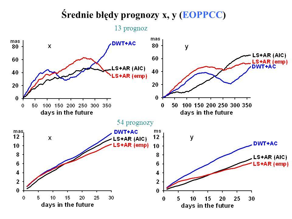 Średnie błędy prognozy x, y (EOPPCC) 13 prognoz 54 prognozy
