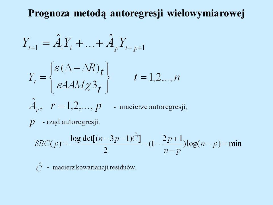 Prognoza metodą autoregresji wielowymiarowej - macierze autoregresji, - macierz kowariancji residuów. - rząd autoregresji: