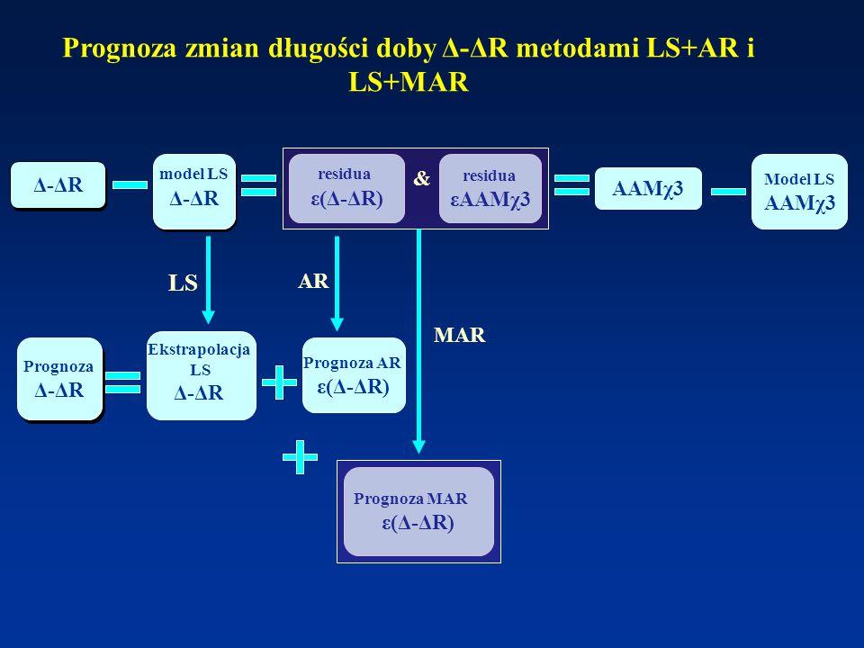 residua ε(Δ-ΔR) Ekstrapolacja LS Δ-ΔR Prognoza Δ-ΔR Prognoza Δ-ΔR model LS Δ-ΔR LS residua εAAMχ3 AR AAMχ3 Model LS AAMχ3 MAR & Prognoza zmian długości doby Δ-ΔR metodami LS+AR i LS+MAR Prognoza MAR ε(Δ-ΔR) Prognoza AR ε(Δ-ΔR)