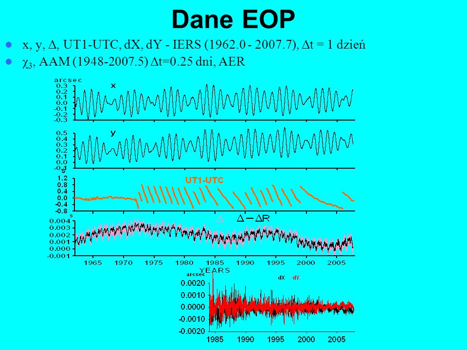 Dane EOP x, y, Δ, UT1-UTC, dX, dY - IERS (1962.0 - 2007.7), Δt = 1 dzień χ 3, AAM (1948-2007.5) Δt=0.25 dni, AER