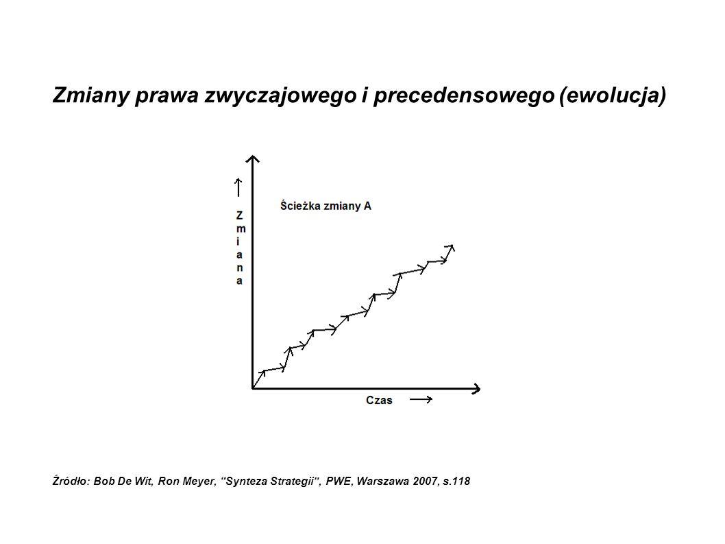 """Zmiany prawa zwyczajowego i precedensowego (ewolucja) Źródło: Bob De Wit, Ron Meyer, """"Synteza Strategii"""", PWE, Warszawa 2007, s.118"""