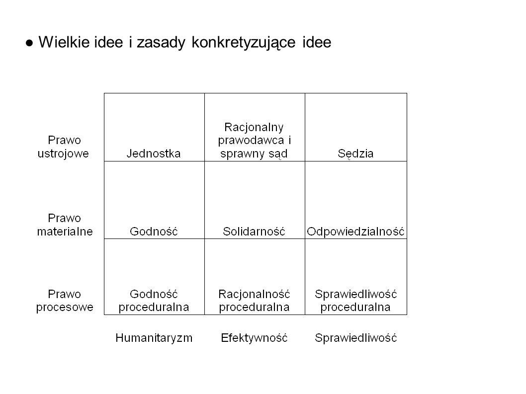 ● Wielkie idee i zasady konkretyzujące idee