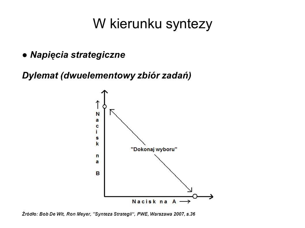 W kierunku syntezy ● Napięcia strategiczne Dylemat (dwuelementowy zbiór zadań) Źródło: Bob De Wit, Ron Meyer, Synteza Strategii , PWE, Warszawa 2007, s.36