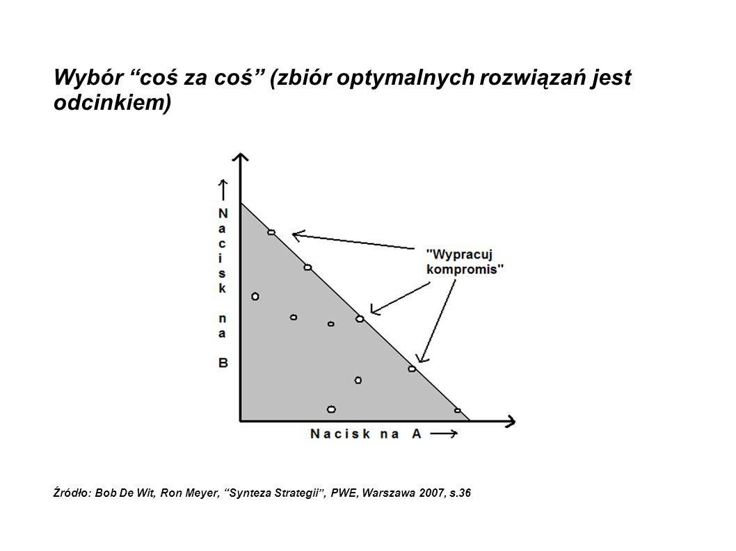 """Wybór """"coś za coś"""" (zbiór optymalnych rozwiązań jest odcinkiem) Źródło: Bob De Wit, Ron Meyer, """"Synteza Strategii"""", PWE, Warszawa 2007, s.36"""
