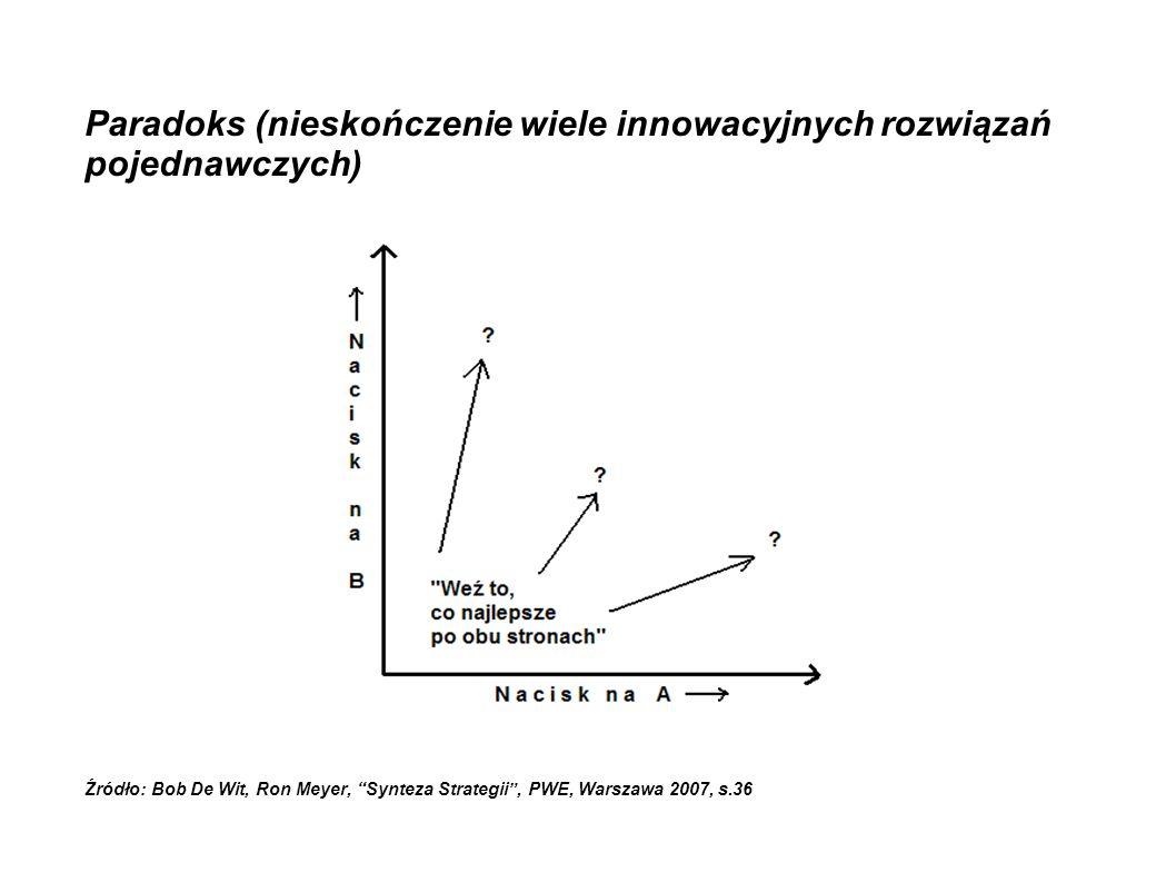 """Paradoks (nieskończenie wiele innowacyjnych rozwiązań pojednawczych) Źródło: Bob De Wit, Ron Meyer, """"Synteza Strategii"""", PWE, Warszawa 2007, s.36"""