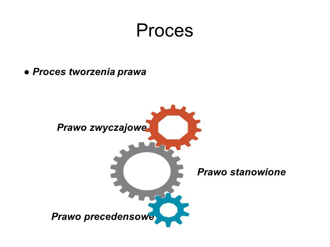 Proces ● Proces tworzenia prawa Prawo zwyczajowe Prawo stanowione Prawo precedensowe