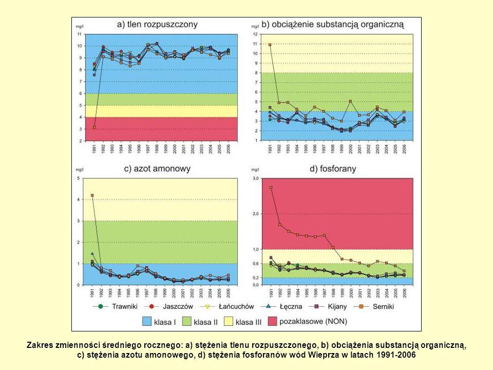 Zakres zmienności średniego rocznego: a) stężenia tlenu rozpuszczonego, b) obciążenia substancją organiczną, c) stężenia azotu amonowego, d) stężenia fosforanów wód Wieprza w latach 1991-2006