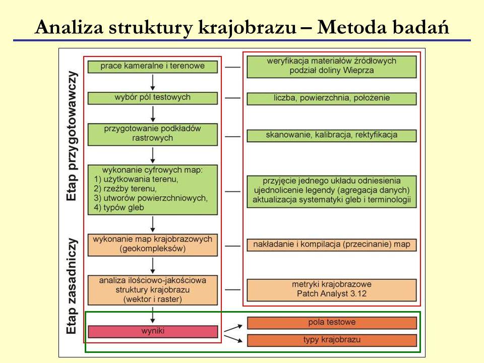 Analiza struktury krajobrazu – Metoda badań