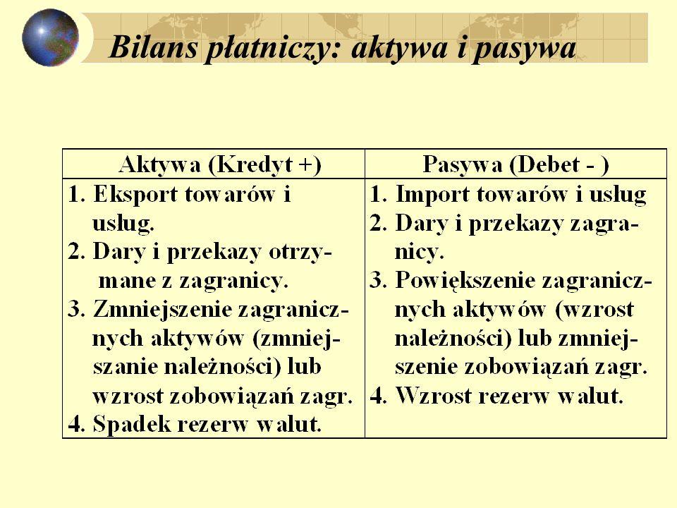 Bilans płatniczy: grupowanie transakcji Wpływy (+) Wydatki (-) 1.1 Towary: Bilans towarowy 1.2 Usługi Bilans towarów i usług (Bilans handlowy) 1.3 Dochody 1.4 Transfery bieżące Rachunek bieżący Bilans obrotów bieżących (1.1+1.2+1.3+1.4