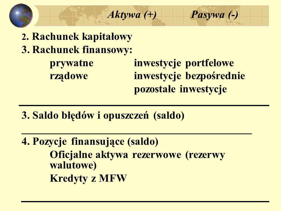 Przykładowe transakcje: 1.Eksport towarów = 1 mln USD, zapłacony na rachunek dostawcy w banku zagr.: Aktywa+ Pasywa – RB: eksport + 1 mln RF : pozostałe – 1 mln __________________________________________________ 2.
