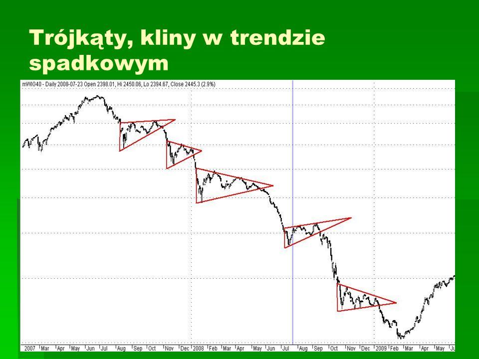 Trójkąty, kliny w trendzie spadkowym