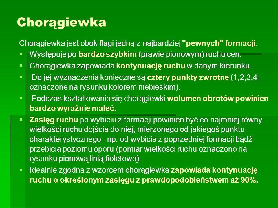 Chorągiewka Chorągiewka jest obok flagi jedną z najbardziej