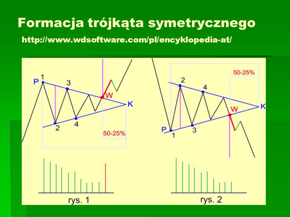 Trójkąt zniżkujący   Wielkość spadku po wybiciu w dół z trójkąta - co najmniej równa wysokości formacji (fioletowy odcinek).