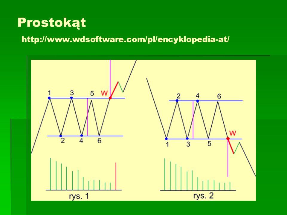 Prostokąt http://www.wdsoftware.com/pl/encyklopedia-at/