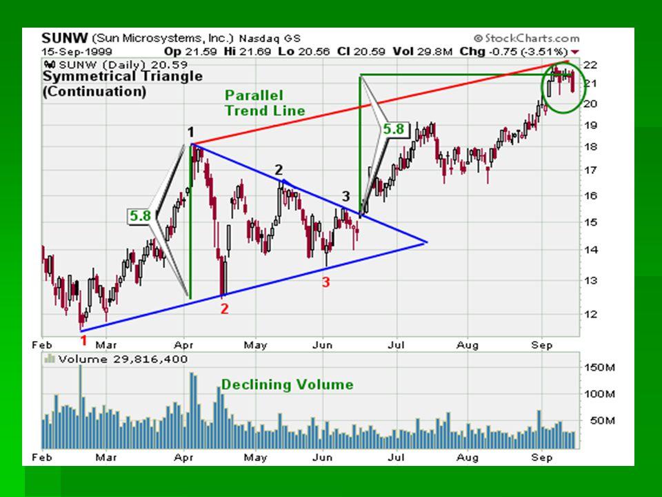 Klin zwyżkujący   Klin zniżkujący jest formacją zapowiadającą spadek cen.