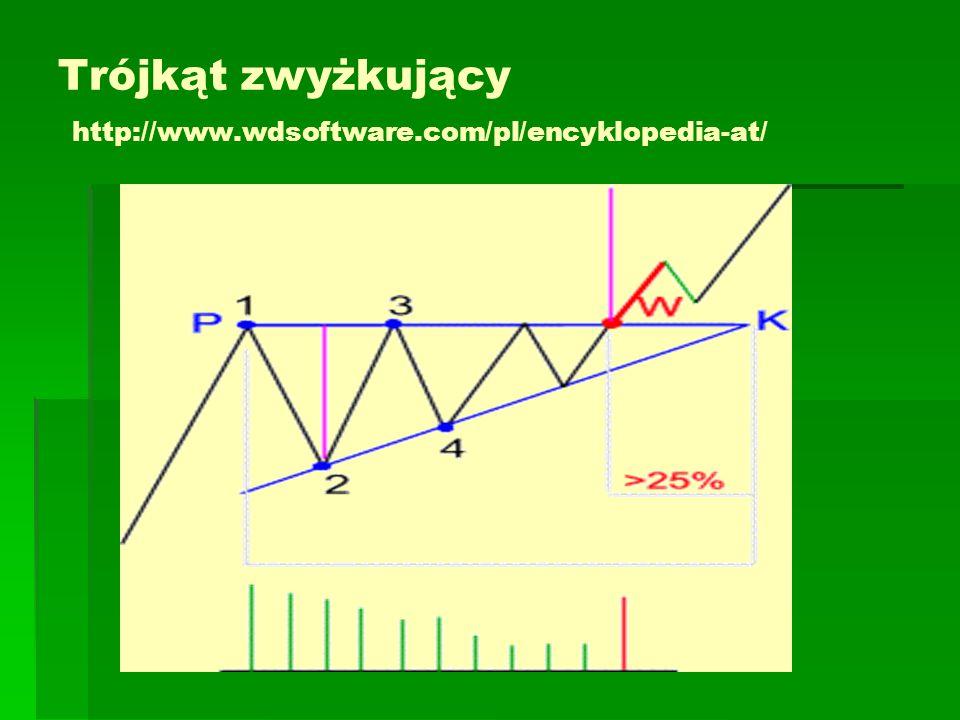 Trójkąt zwyżkujący   Górna linia trójkąta zwyżkującego przebiega poziomo   Podobnie jak w formacji trójkąta symetrycznego wolumen obrotów powinien maleć.