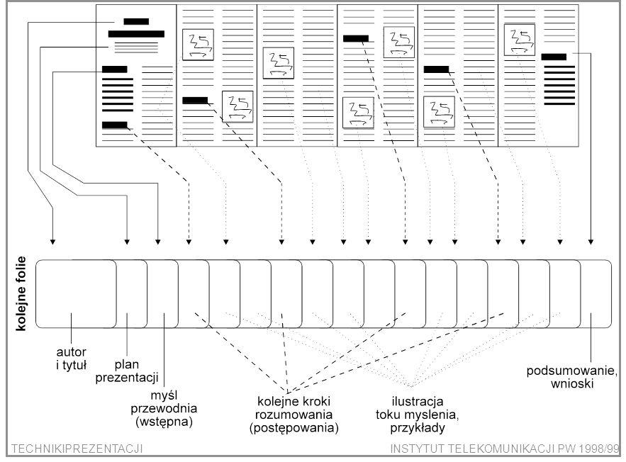 TECHNIKIPREZENTACJIINSTYTUT TELEKOMUNIKACJI PW 1998/99