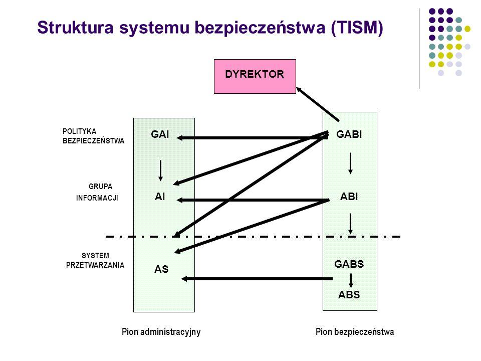Struktura systemu bezpieczeństwa (TISM) Pion administracyjny GAI AI AS GABI ABI GABS ABS DYREKTOR Pion bezpieczeństwa GRUPA INFORMACJI SYSTEM PRZETWAR