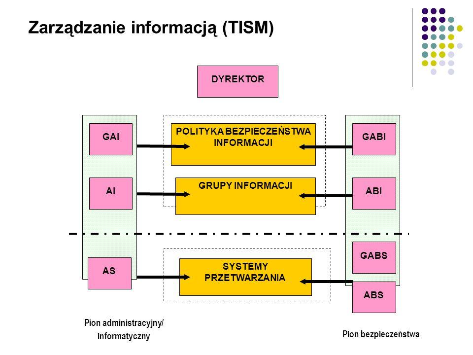 Instrukcja zarządzania - Zakres Cel i zakres dokumentu Wyjaśnienie użytej terminologii Ogólne zasady zarządzania systemem informatycznym Procedury nadawania uprawnień do przetwarzania danych i rejestrowania tych uprawnień w systemie informatycznym oraz wskazanie osoby odpowiedzialnej za te czynności Procedury rozpoczęcia, zawieszenia i zakończenia pracy przeznaczone dla użytkowników systemu