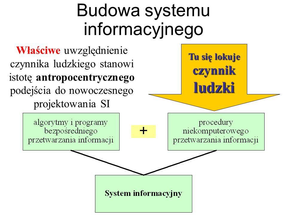 Budowa systemu informacyjnego Tu się lokuje czynnik ludzki Właściwe uwzględnienie czynnika ludzkiego stanowi istotę antropocentrycznego podejścia do nowoczesnego projektowania SI