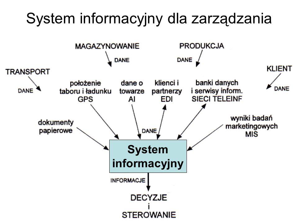 System informacyjny dla zarządzania System informacyjny
