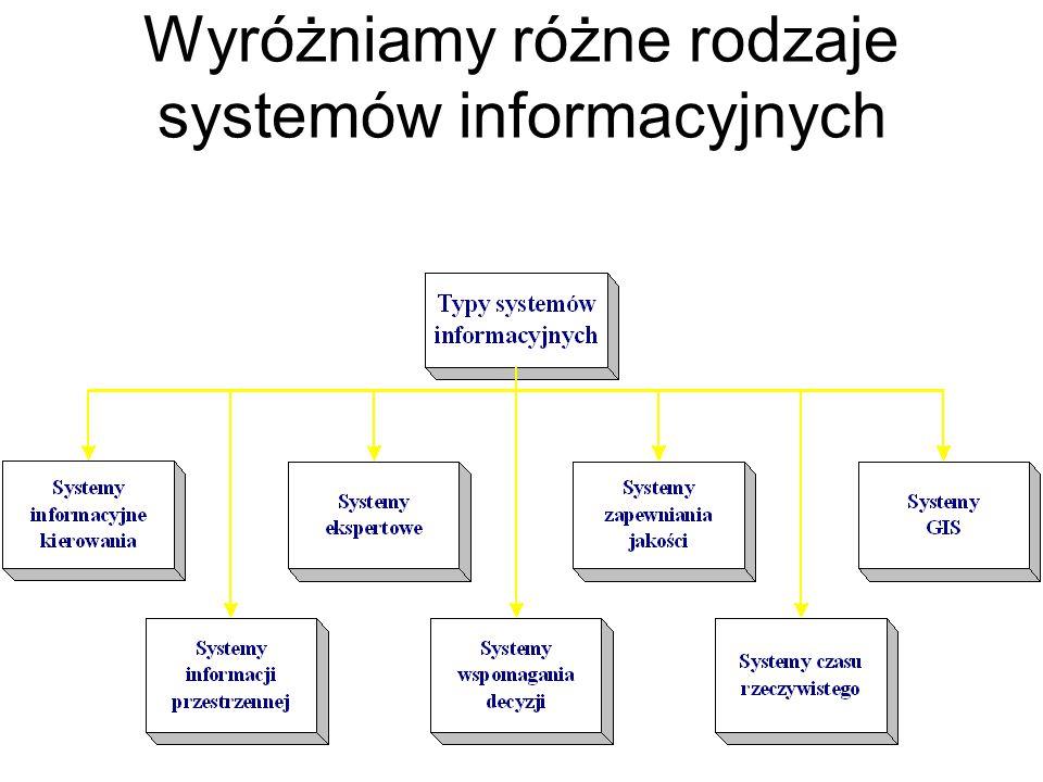 Systemy eksperckie – SE (ES- Expert Systems) Określane są często jako komputerowe systemy rozwiązujące problemy z wykorzystaniem opisu (reprezentacji) wiedzy i procesu rozumowania.