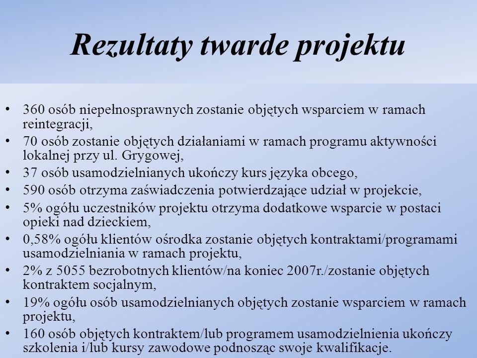 Rezultaty twarde projektu 360 osób niepełnosprawnych zostanie objętych wsparciem w ramach reintegracji, 70 osób zostanie objętych działaniami w ramach