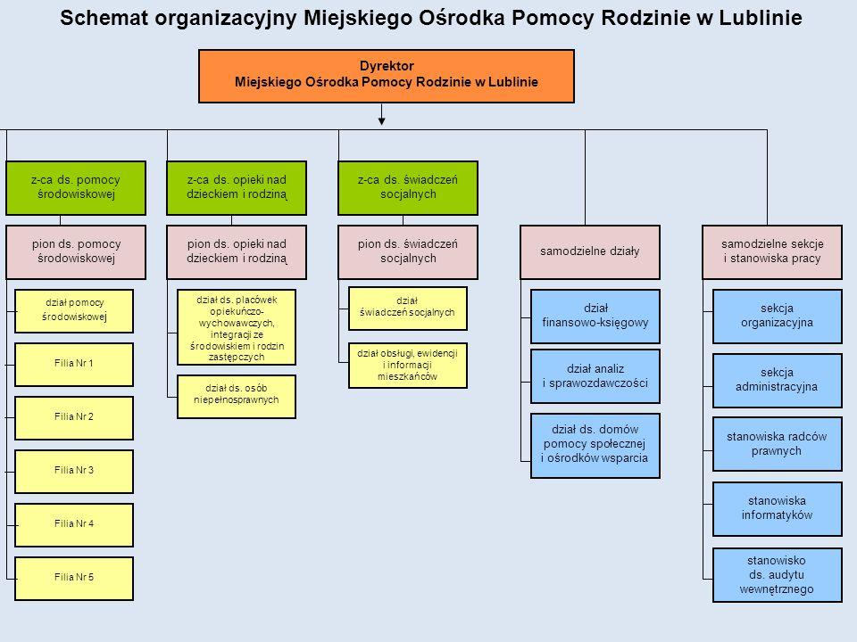 Dyrektor Miejskiego Ośrodka Pomocy Rodzinie w Lublinie dział finansowo-księgowy dział ds. placówek opiekuńczo- wychowawczych, integracji ze środowiski
