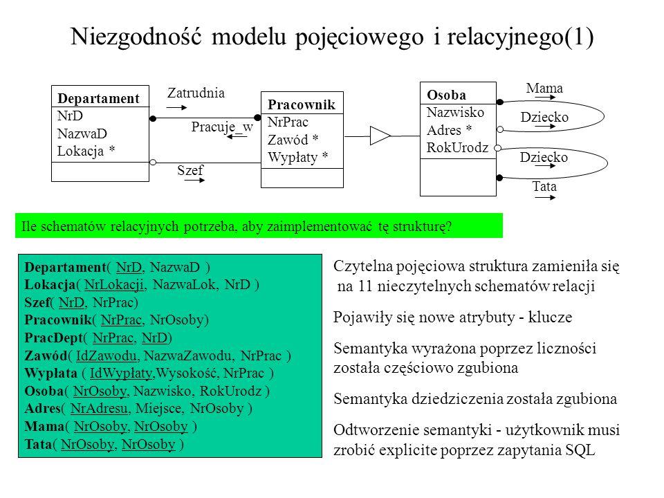 Co to jest niezgodność pomiędzy modelem pojęciowym i modelem implementacyjnym.