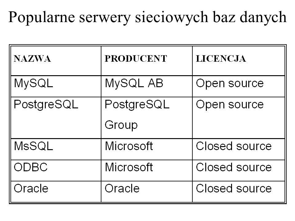 Zaawansowane funkcje baz danych… Transakcje Replikacja bazy danych Procedury i wyzwalacze [triggery] Klucze obce i więzy integralności Podzapytania Wielowątkowość i blokowanie